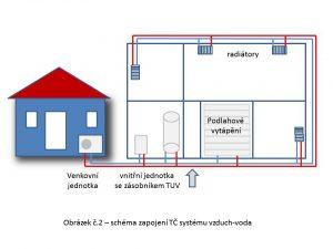 Princip tepelného čerpadla vzduch-voda