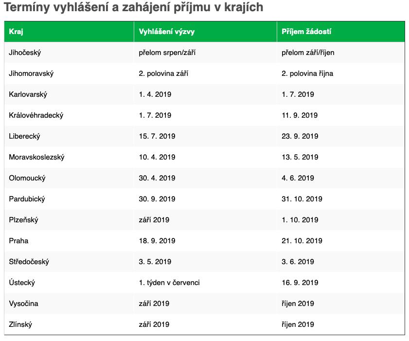 Termíny kotlíkové dotace 2019 NODIP tepelná čerpadla