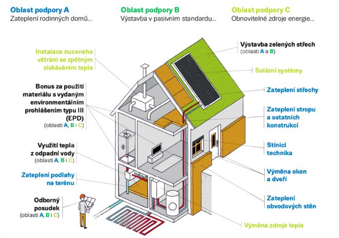 Nová zelená úsporám - dotace na tepelné čerpadlo
