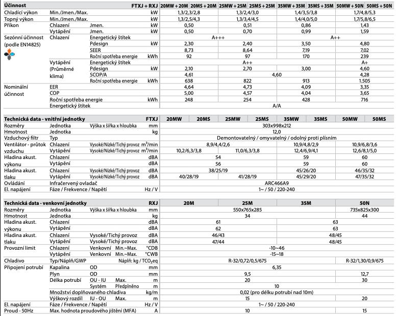 Daikin-Emura-technicke-parametry